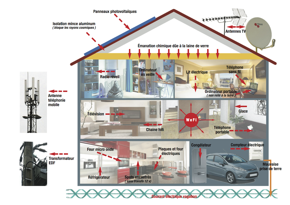 cr es par l homme soigner ma maison auvergne g obiologie offrer une nouvelle vie votre. Black Bedroom Furniture Sets. Home Design Ideas